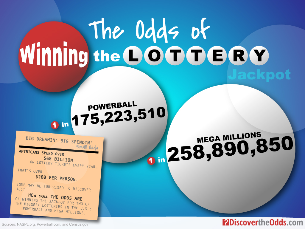 What Are the Odds of Winning the Lottery